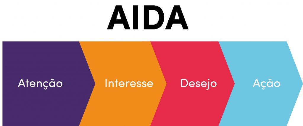 Call to action utilizado no método AIDA