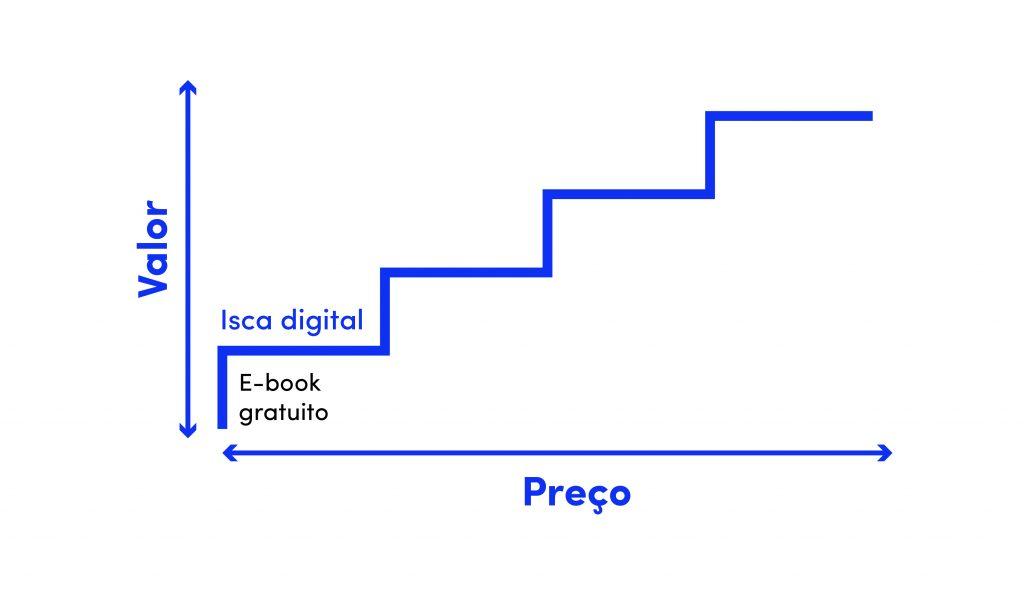 escada de valor 1º degrau isca digital