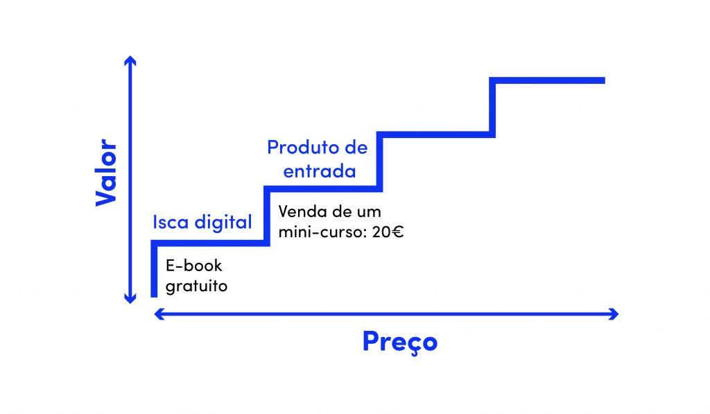 escada de valor 2º degrau produto de entrada