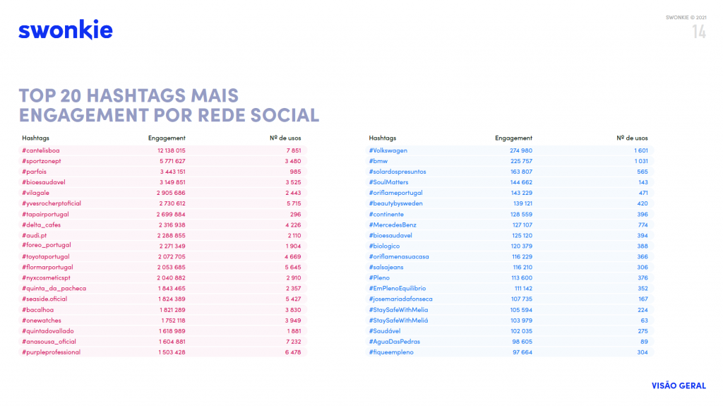 top 20 hashtags com mais engagement por rede social