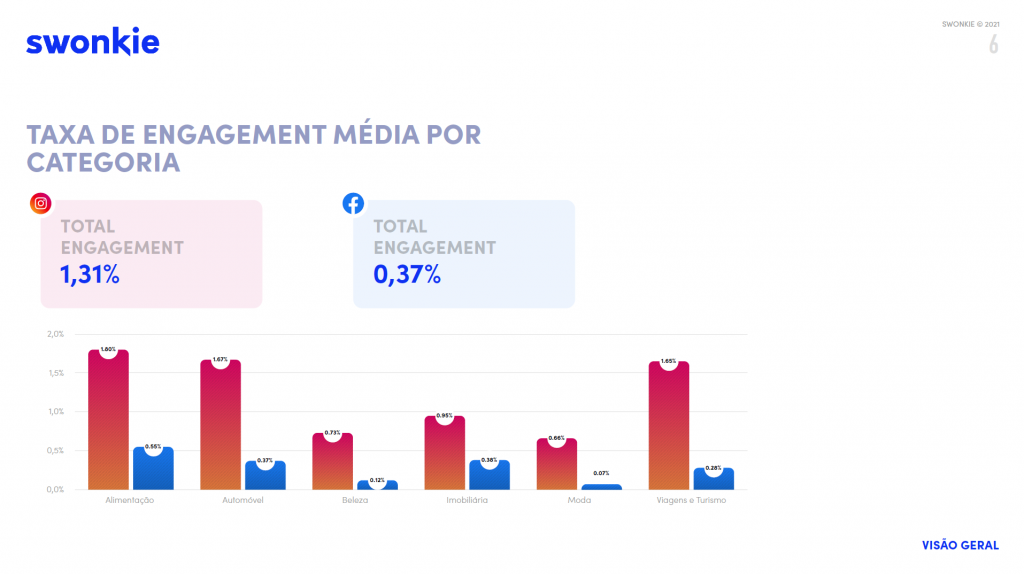 taxa de engagement média por categoria