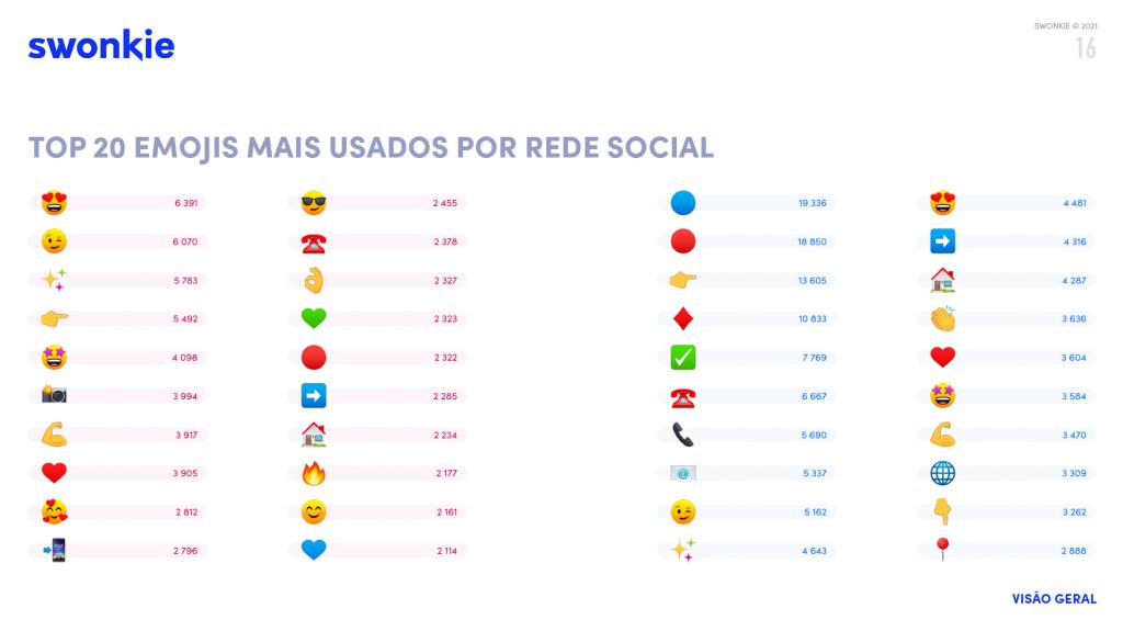 top 20 emojis mais usados por rede social